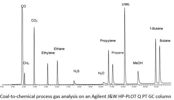 Coal-to-chemical process gas analysis on an Agilent J&W HP-PLOT Q PT GC column