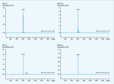 Chromatography: HPLC Grade Solvetnts - Analytics Shop